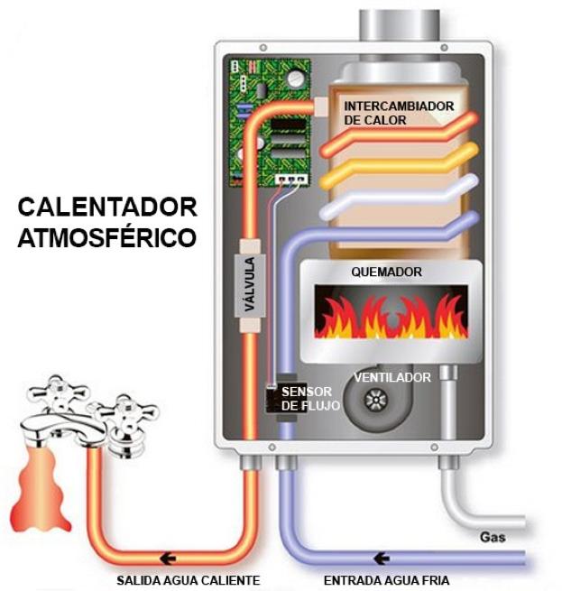 como funciona un calentador a gas