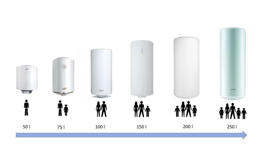 diferentes tamaños de calentadores