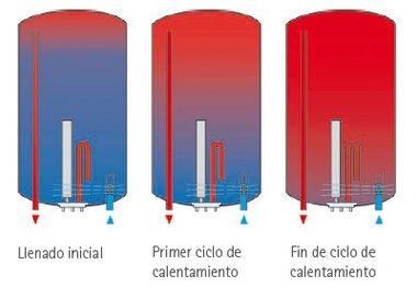 funcionamiento de calentador