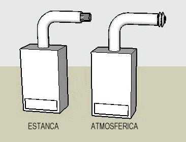 calentador estanco o atmosferico