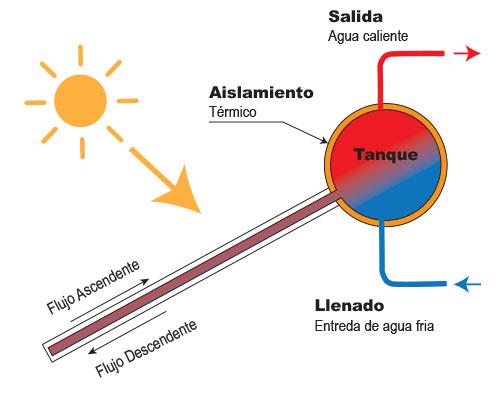 funcionamiento del calentador solar
