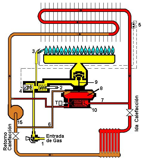 funcionamiento de calentador a gas