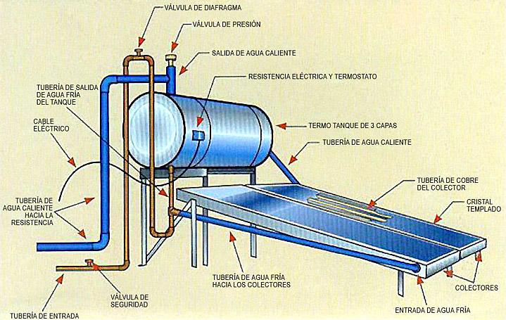 partes de calentadores solares