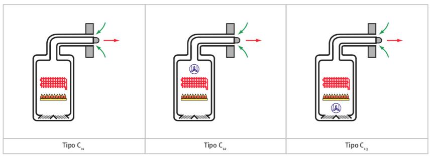 tipos calentadores estanco